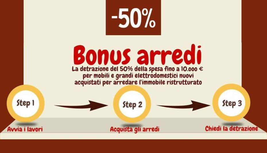 Bonus mobili prorogato per tutto il 2018 associazione for Bonus mobili 2017 prima casa